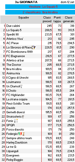 Classifica 3a giornata