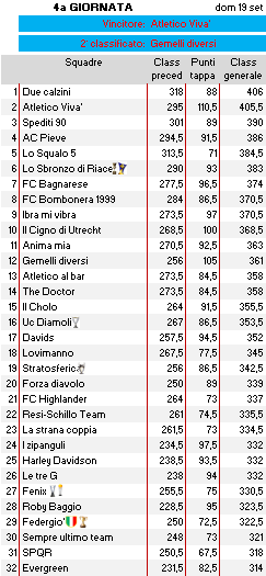 Classifica 4a giornata