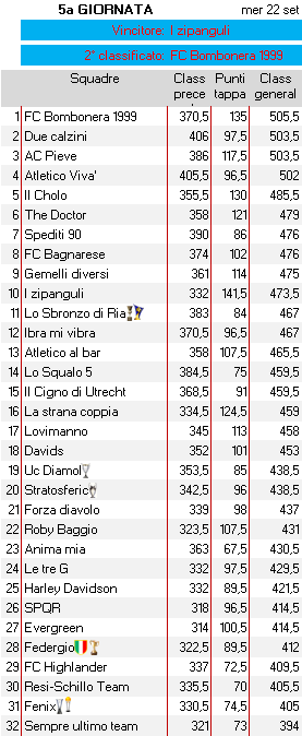 Classifica 5a giornata