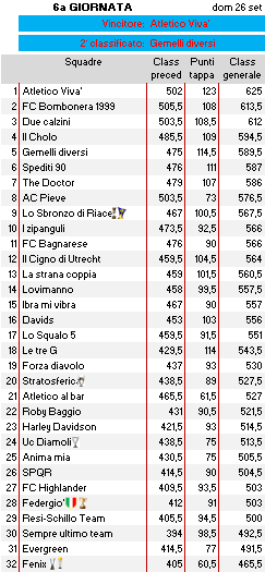 Classifica 6a giornata
